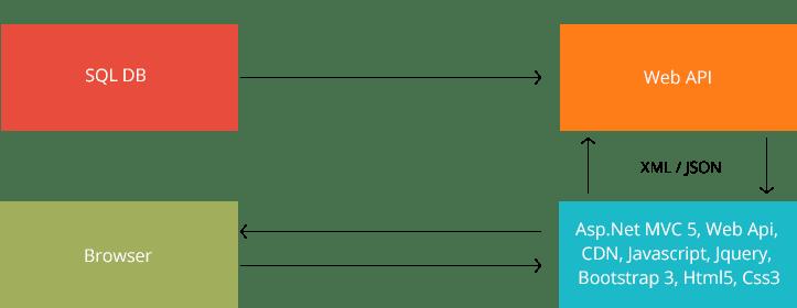SPC Intranet System